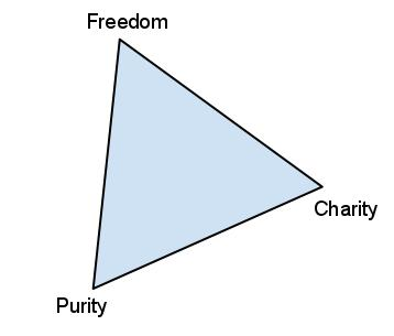 The Irreconcilable Triangle of Mormon Political Values